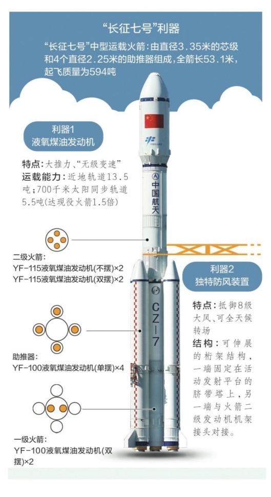 南都讯 记者冯群星 实习生陈思宇 陈帅宇 长征七号运载火箭计划6月25日至29日在我国新建成的海南文昌发射场择机发射。南都记者从航天科技集团获悉,长征七号是我国长征火箭家族中的新一代中型运载火箭,由直径3.35米的芯级和4个直径2 .25米的助推器组成,全箭长53.1米,起飞质量为594吨。 新型液氧煤油发动机 作为新一代长征系列运载火箭家族中的新成员,长征七号最大的亮点之一,就是采用了我国历经20多年研制的新一代航天动力液氧煤油发动机。 发动机是火箭和航天器的心脏。长征七号助推与一级火箭共